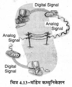 RBSE Solutions for Class 11 Computer Science Chapter 4 कम्प्यूटर नेटवर्किंग image - 15