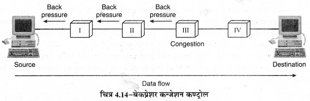 RBSE Solutions for Class 11 Computer Science Chapter 4 कम्प्यूटर नेटवर्किंग image - 16