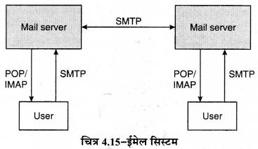 RBSE Solutions for Class 11 Computer Science Chapter 4 कम्प्यूटर नेटवर्किंग image - 17