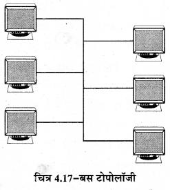 RBSE Solutions for Class 11 Computer Science Chapter 4 कम्प्यूटर नेटवर्किंग image - 19