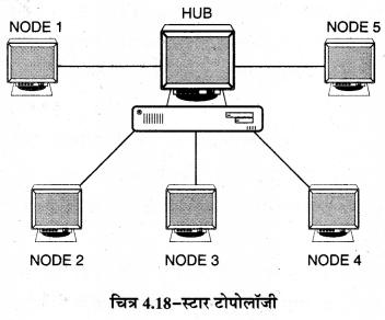 RBSE Solutions for Class 11 Computer Science Chapter 4 कम्प्यूटर नेटवर्किंग image - 20
