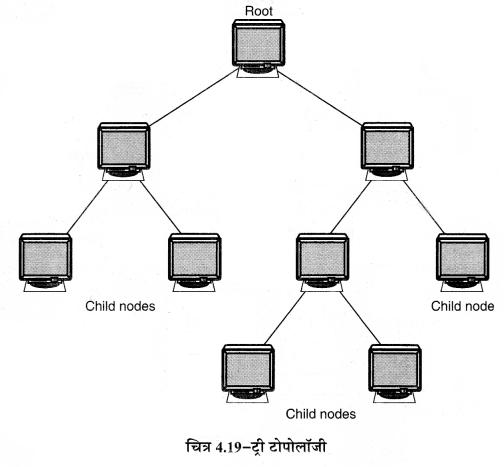 RBSE Solutions for Class 11 Computer Science Chapter 4 कम्प्यूटर नेटवर्किंग image - 21