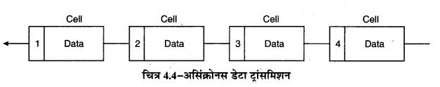 RBSE Solutions for Class 11 Computer Science Chapter 4 कम्प्यूटर नेटवर्किंग image - 4