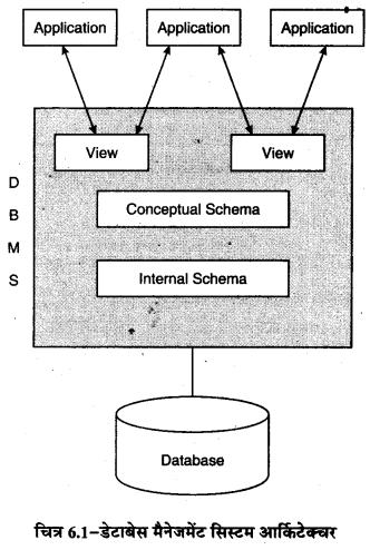 RBSE Solutions for Class 11 Computer Science Chapter 6 डेटाबेस मैनेजमेन्ट सिस्टम image - 1