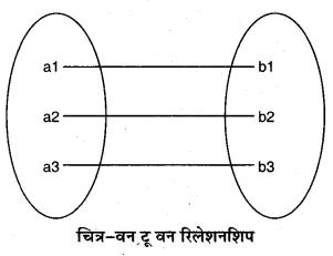 RBSE Solutions for Class 11 Computer Science Chapter 6 डेटाबेस मैनेजमेन्ट सिस्टम image - 4