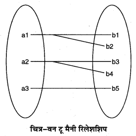 RBSE Solutions for Class 11 Computer Science Chapter 6 डेटाबेस मैनेजमेन्ट सिस्टम image - 5