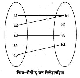 RBSE Solutions for Class 11 Computer Science Chapter 6 डेटाबेस मैनेजमेन्ट सिस्टम image - 6