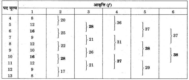 RBSE Solutions for Class 11 Economics Chapter 10 बहुलक 23