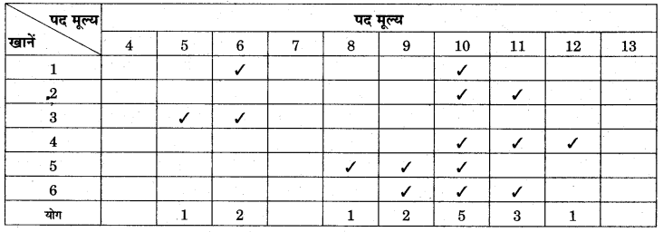 RBSE Solutions for Class 11 Economics Chapter 10 बहुलक 24