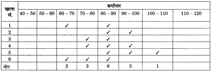 RBSE Solutions for Class 11 Economics Chapter 10 बहुलक 44
