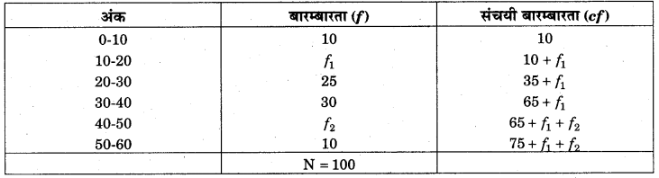 RBSE Solutions for Class 11 Economics Chapter 10 बहुलक 53