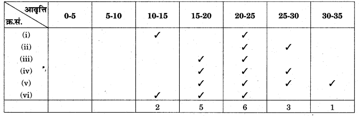 RBSE Solutions for Class 11 Economics Chapter 10 बहुलक 62