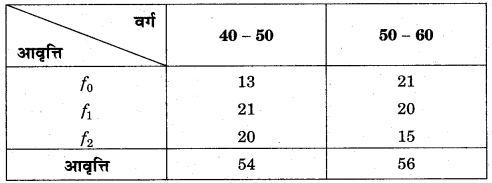RBSE Solutions for Class 11 Economics Chapter 10 बहुलक 8