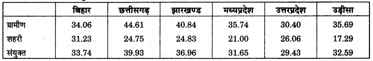 RBSE Solutions for Class 11 Economics Chapter 20 निर्धनता 3