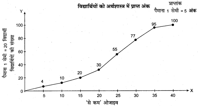 RBSE Solutions for Class 11 Economics Chapter 7 आँकड़ों का प्रस्तुतीकरण 20