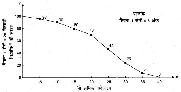 RBSE Solutions for Class 11 Economics Chapter 7 आँकड़ों का प्रस्तुतीकरण 21