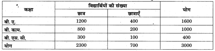 RBSE Solutions for Class 11 Economics Chapter 7 आँकड़ों का प्रस्तुतीकरण 6
