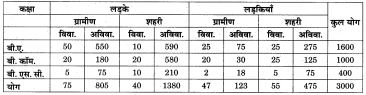 RBSE Solutions for Class 11 Economics Chapter 7 आँकड़ों का प्रस्तुतीकरण 8