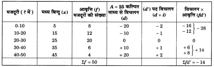 RBSE Solutions for Class 11 Economics Chapter 8 समान्तर माध्य 31
