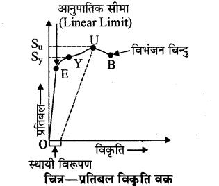 RBSE Solutions for Class 11 Physics Chapter 10 स्थूल पदार्थों के गुण 13