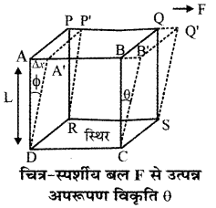 RBSE Solutions for Class 11 Physics Chapter 10 स्थूल पदार्थों के गुण 22