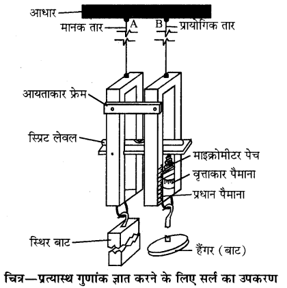 RBSE Solutions for Class 11 Physics Chapter 10 स्थूल पदार्थों के गुण 24