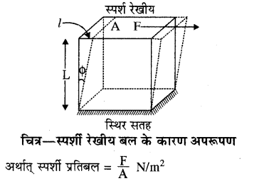 RBSE Solutions for Class 11 Physics Chapter 10 स्थूल पदार्थों के गुण 7