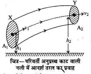 RBSE Solutions for Class 11 Physics Chapter 11 तरल 2