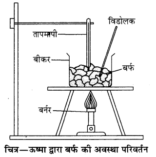 RBSE Solutions for Class 11 Physics Chapter 12 ऊष्मीय गुण 1
