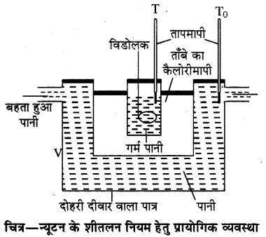 RBSE Solutions for Class 11 Physics Chapter 12 ऊष्मीय गुण 10