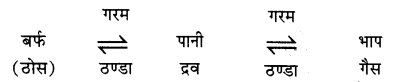 RBSE Solutions for Class 11 Physics Chapter 12 ऊष्मीय गुण 14