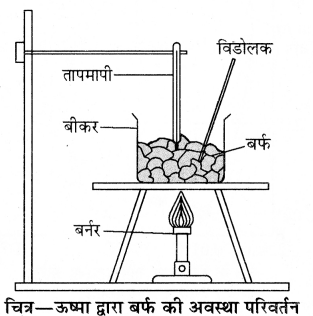 RBSE Solutions for Class 11 Physics Chapter 12 ऊष्मीय गुण 15