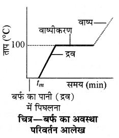 RBSE Solutions for Class 11 Physics Chapter 12 ऊष्मीय गुण 16