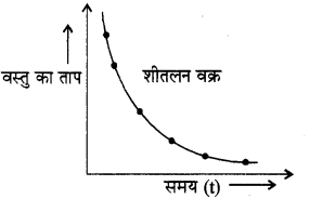 RBSE Solutions for Class 11 Physics Chapter 12 ऊष्मीय गुण 6