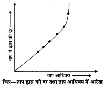 RBSE Solutions for Class 11 Physics Chapter 12 ऊष्मीय गुण 8