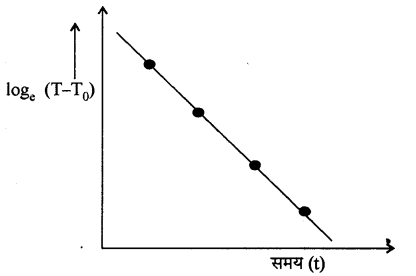 RBSE Solutions for Class 11 Physics Chapter 12 ऊष्मीय गुण 9