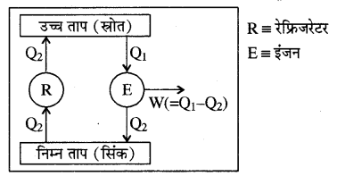 RBSE Solutions for Class 11 Physics Chapter 13 ऊष्मागतिकी 22