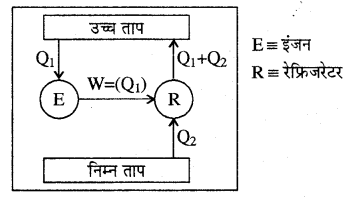 RBSE Solutions for Class 11 Physics Chapter 13 ऊष्मागतिकी 23