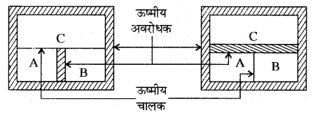 RBSE Solutions for Class 11 Physics Chapter 13 ऊष्मागतिकी 3