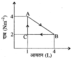 RBSE Solutions for Class 11 Physics Chapter 13 ऊष्मागतिकी 30