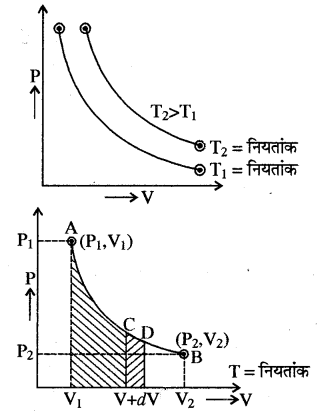 RBSE Solutions for Class 11 Physics Chapter 13 ऊष्मागतिकी 4