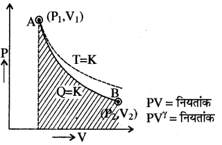 RBSE Solutions for Class 11 Physics Chapter 13 ऊष्मागतिकी 5