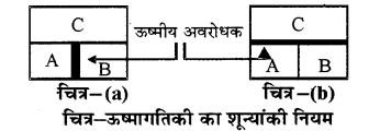 RBSE Solutions for Class 11 Physics Chapter 13 ऊष्मागतिकी 7