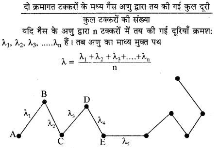 RBSE Solutions for Class 11 Physics Chapter 14 गैसों का अगुणित सिद्धान्त 10