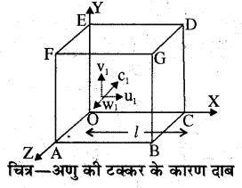 RBSE Solutions for Class 11 Physics Chapter 14 गैसों का अगुणित सिद्धान्त 14