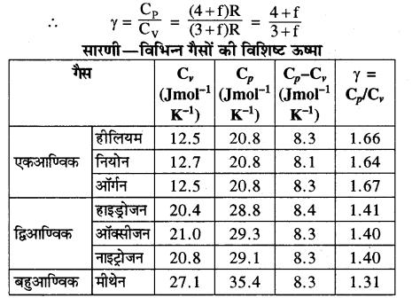 RBSE Solutions for Class 11 Physics Chapter 14 गैसों का अगुणित सिद्धान्त 25