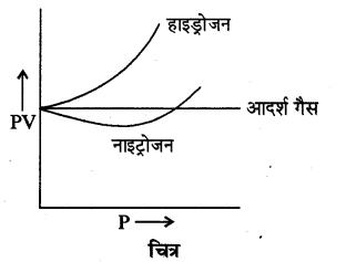 RBSE Solutions for Class 11 Physics Chapter 14 गैसों का अगुणित सिद्धान्त 27