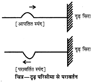 RBSE Solutions for Class 11 Physics Chapter 9 तरंग गति 1