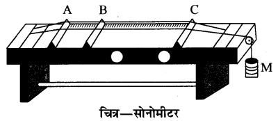 RBSE Solutions for Class 11 Physics Chapter 9 तरंग गति 10