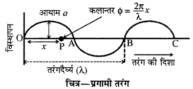 RBSE Solutions for Class 11 Physics Chapter 9 तरंग गति 13